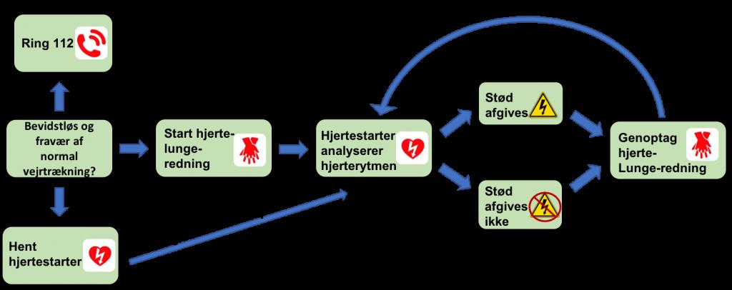 Fremgangsmåde ved hjerte-lunge-redning
